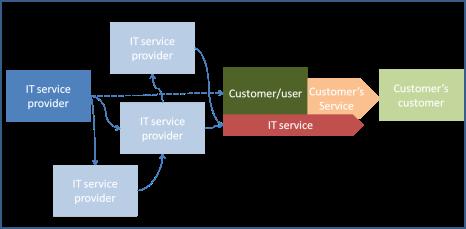 IT Service 3