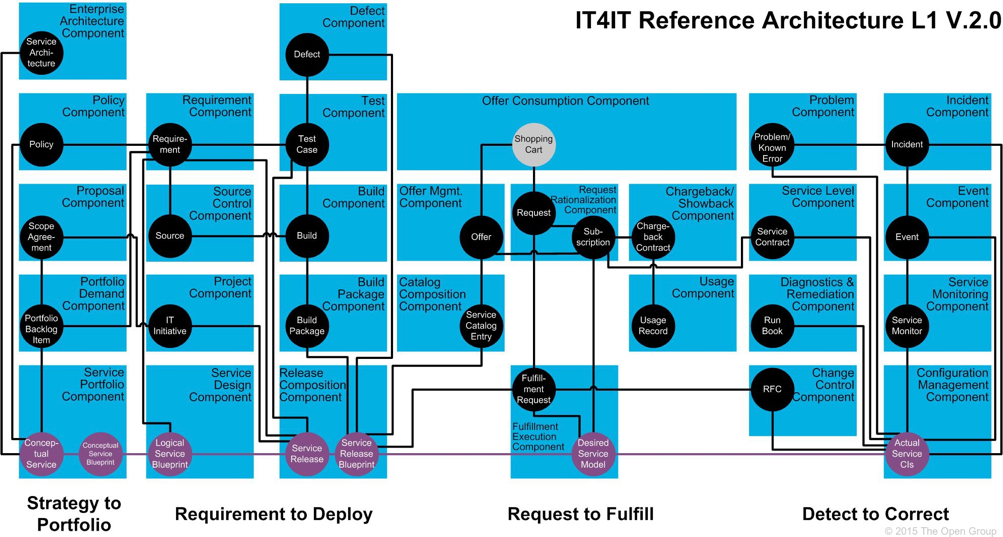 Itil v4 is born pohjoisviitta it has taken the basic structure of itil and made an architectural framework of it the components are well defined there is data model and relationship malvernweather Gallery