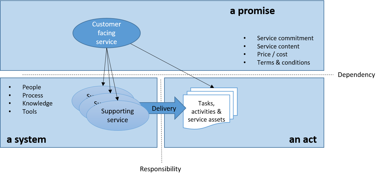 implementation of customer service activities Improving customer satisfaction in the public sector: during planning and early implementation, customers customer service and satisfaction during.